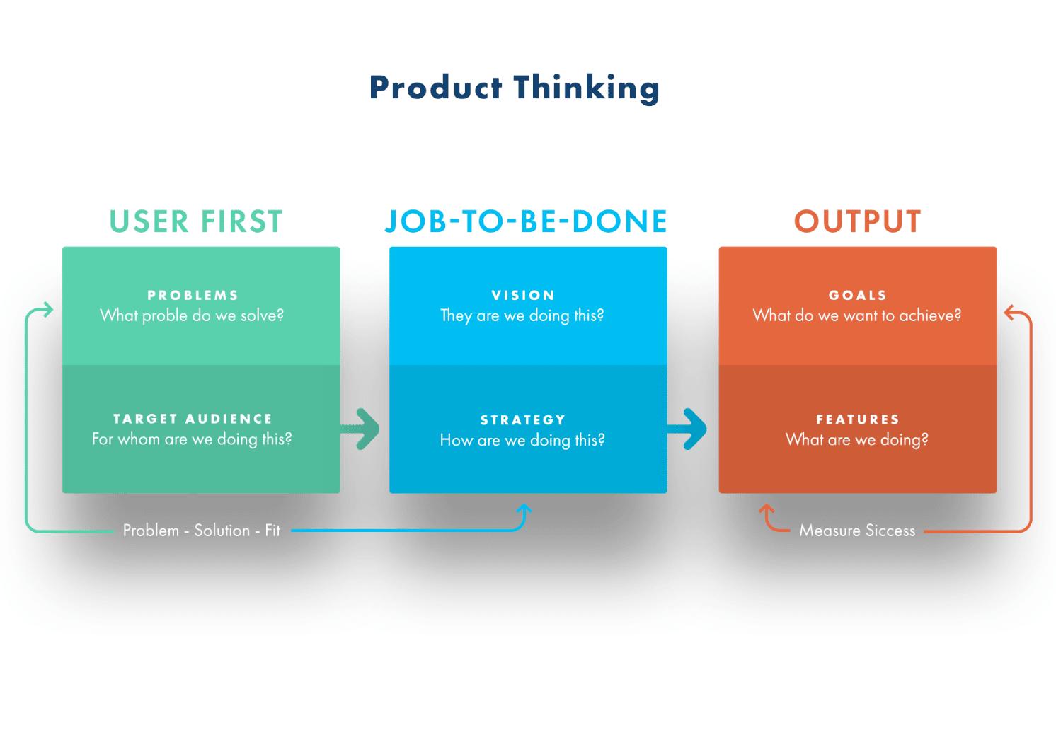 ux-product-thinking