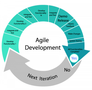 an illustration of agile project management