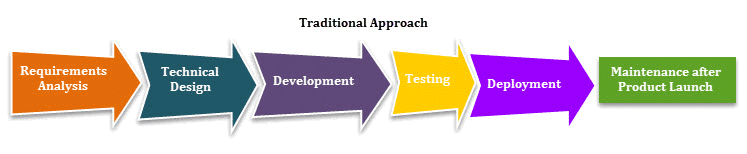 there are certain advantages of traditional project management approach