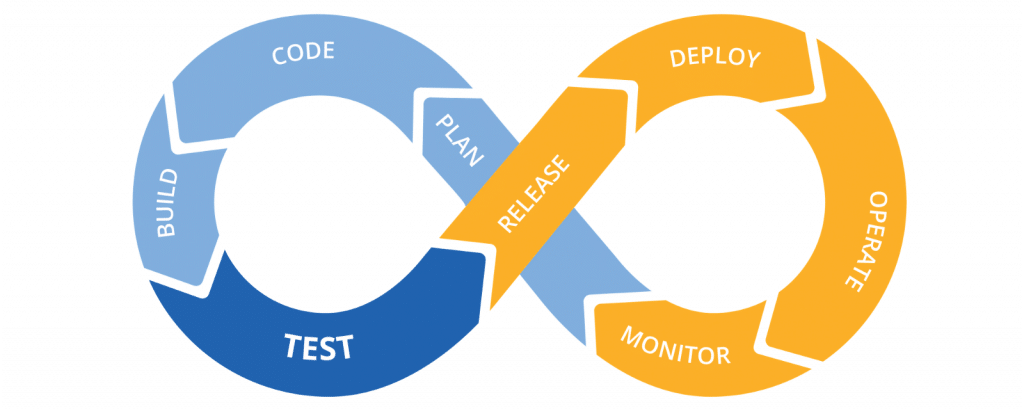 continuous integration in software development
